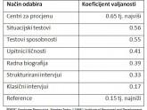 Centri procjene - usporedba koristenih metoda