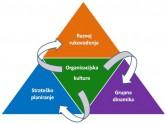 Organizacijska kultura - tipovi organizacijske kulture