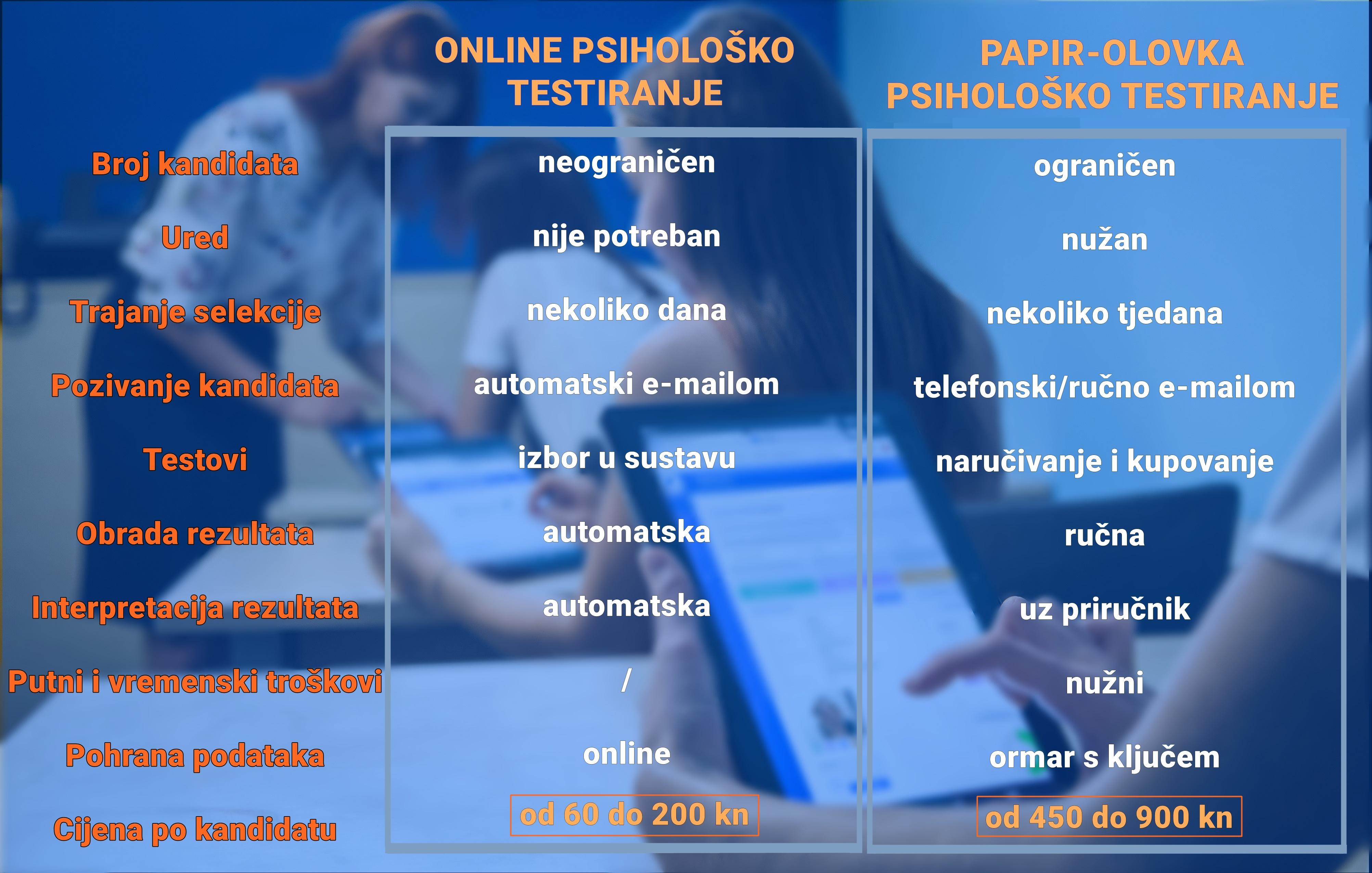 Online testiranje ili testiranje papir-olovka