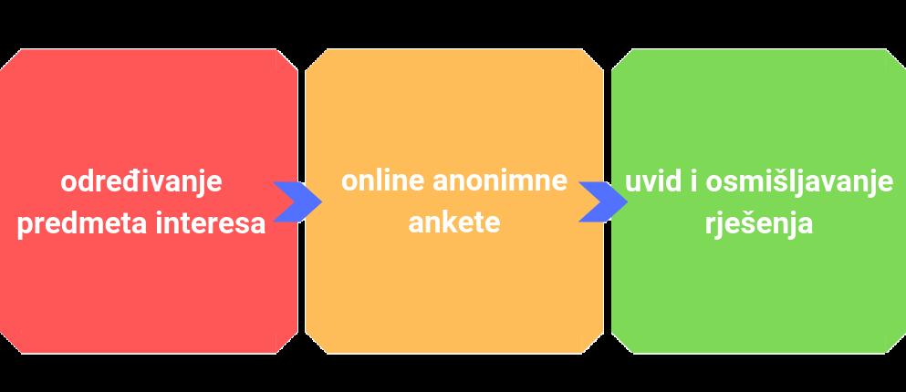 anonimne ankete
