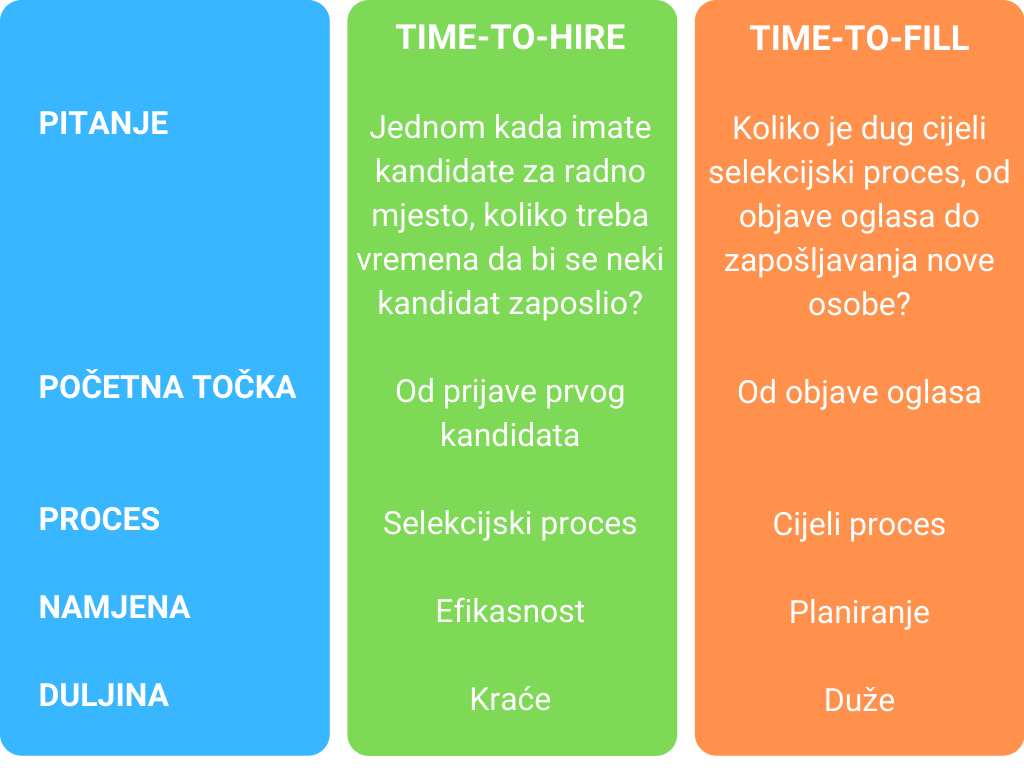 time-to-hire time-to-fill