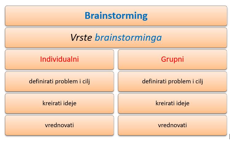brainstorming faze