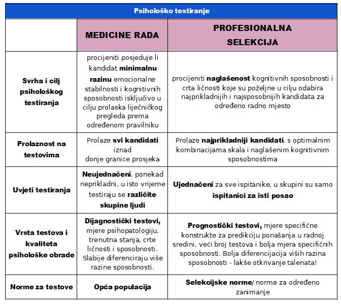 medicina rada i selekcija